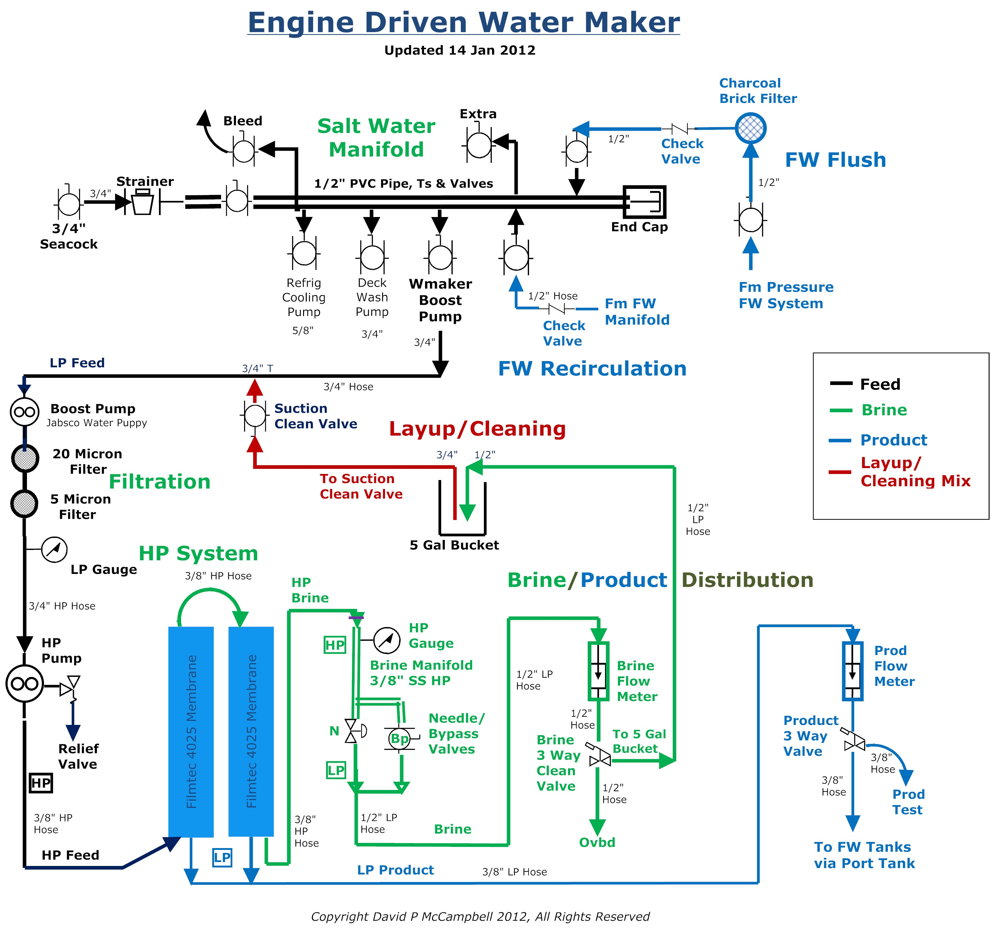marine reverse osmosis sailing journey Boat Electrical Wiring Diagrams Schematics